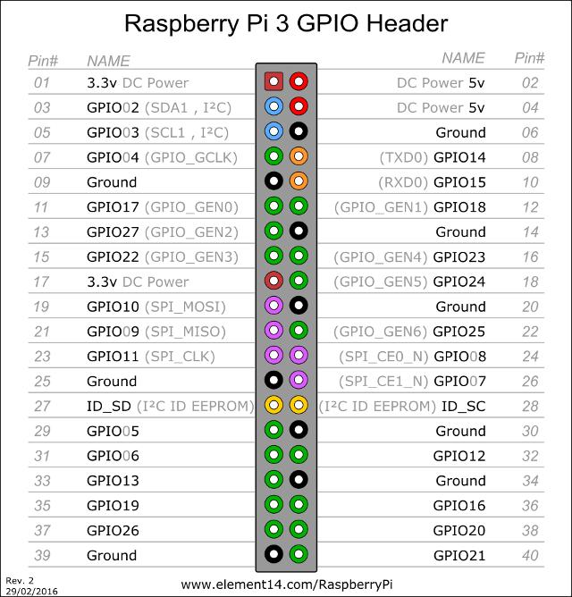 WSPR (Tx) on Raspberry Pi   PAØROB